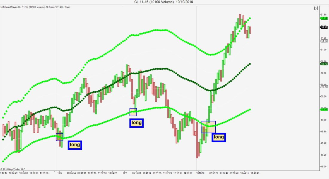Filtered Wave Channel. A great NINJA TRADER Trend direction locator for any market or time frame.