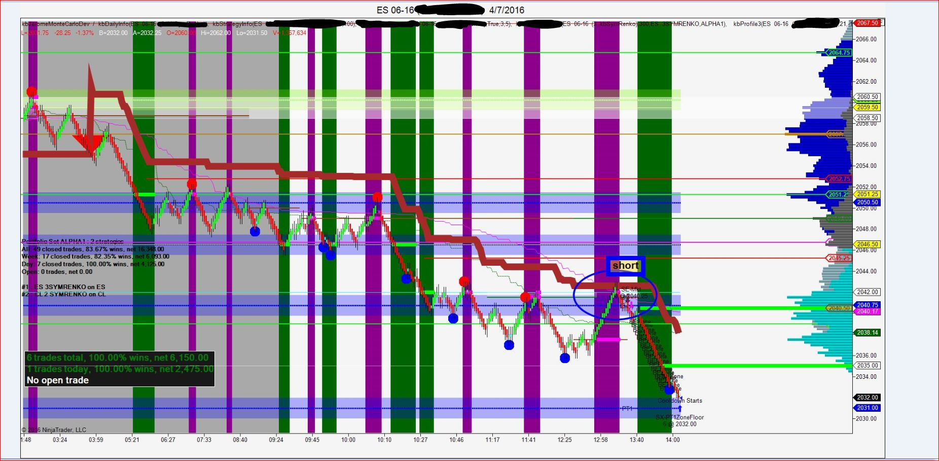 Volume Profile Indicator Beyond The Breakers Trading