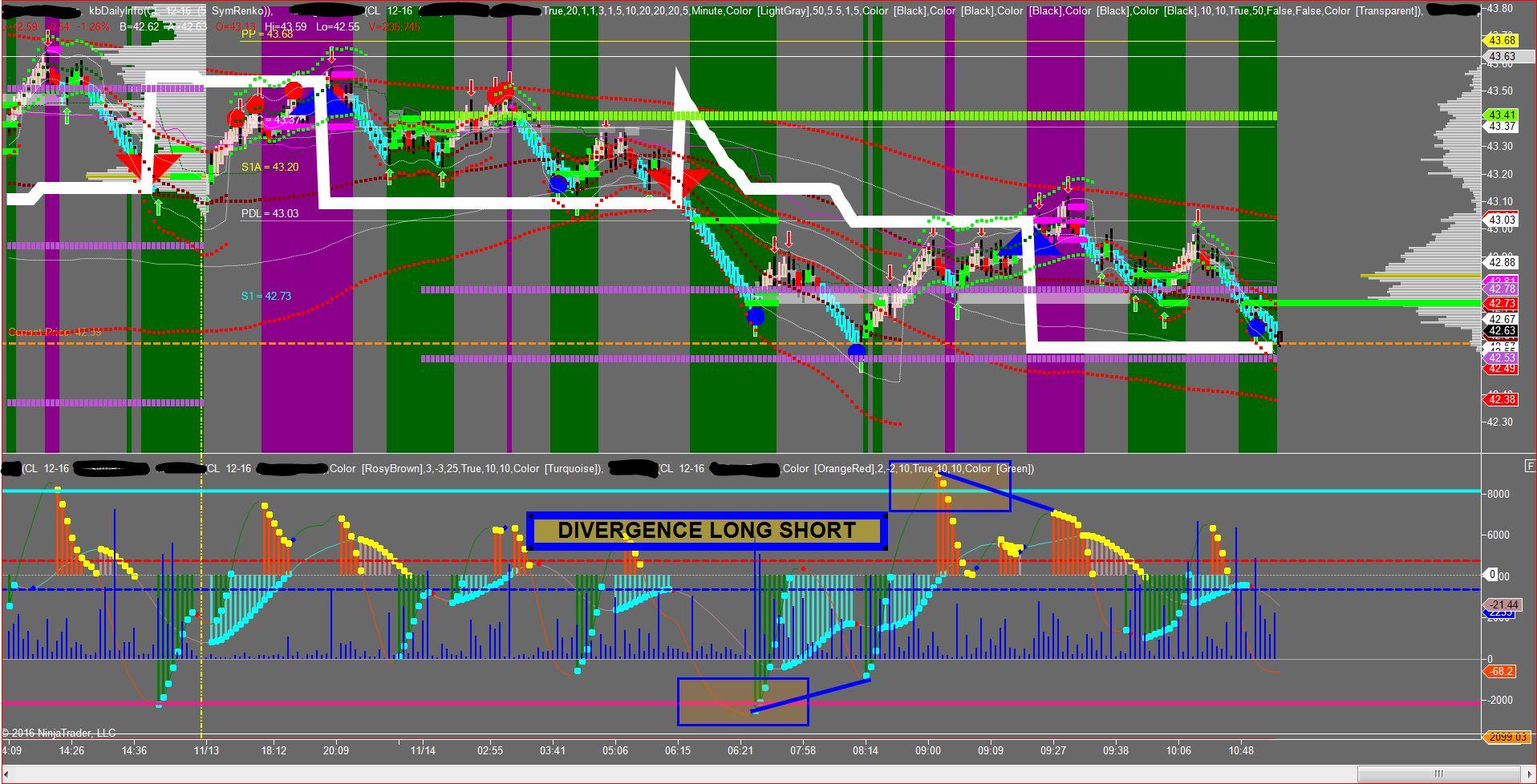Trading sentiment indicators